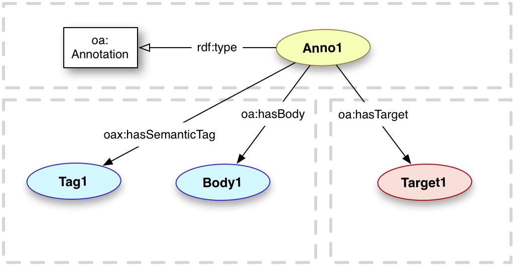semanticTag